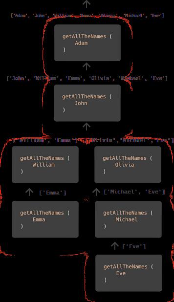 recursive calls diagram